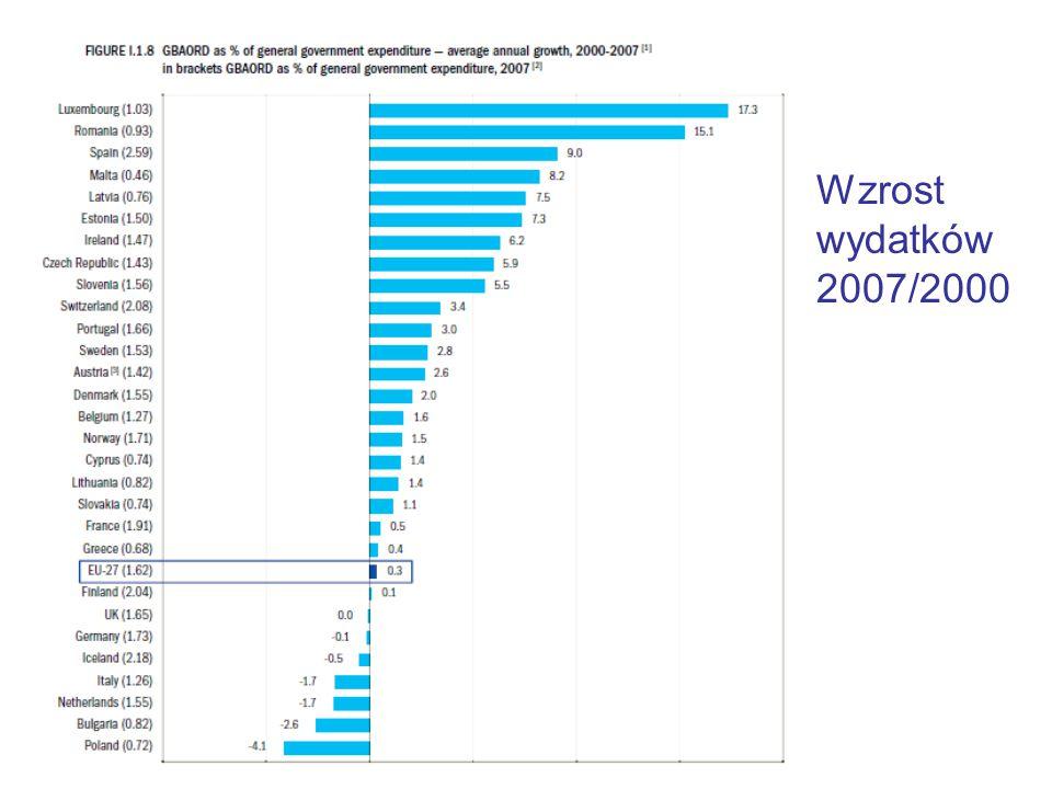 Wzrost wydatków 2007/2000