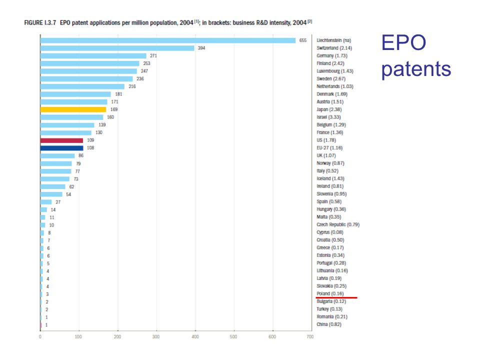 EPO patents