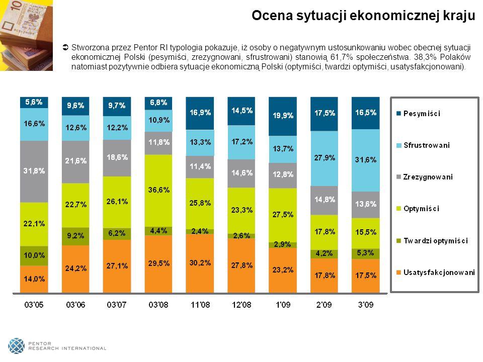  Stworzona przez Pentor RI typologia pokazuje, iż osoby o negatywnym ustosunkowaniu wobec obecnej sytuacji ekonomicznej Polski (pesymiści, zrezygnowani, sfrustrowani) stanowią 61,7% społeczeństwa.