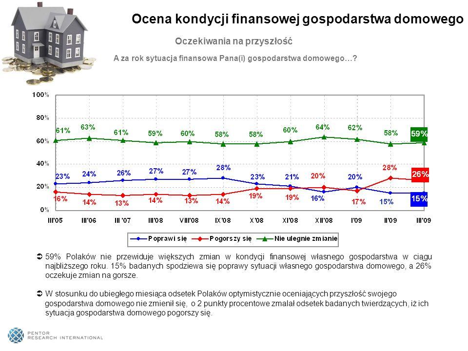 Oczekiwania na przyszłość A za rok sytuacja finansowa Pana(i) gospodarstwa domowego…?  59% Polaków nie przewiduje większych zmian w kondycji finansow