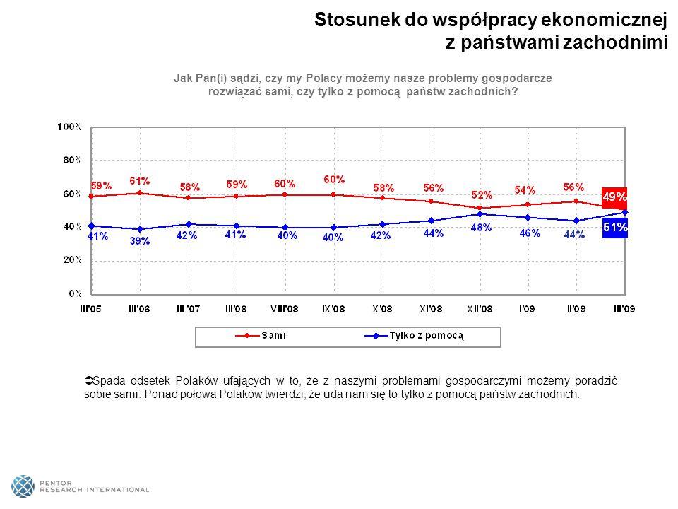 Jak Pan(i) sądzi, czy my Polacy możemy nasze problemy gospodarcze rozwiązać sami, czy tylko z pomocą państw zachodnich?  Spada odsetek Polaków ufając