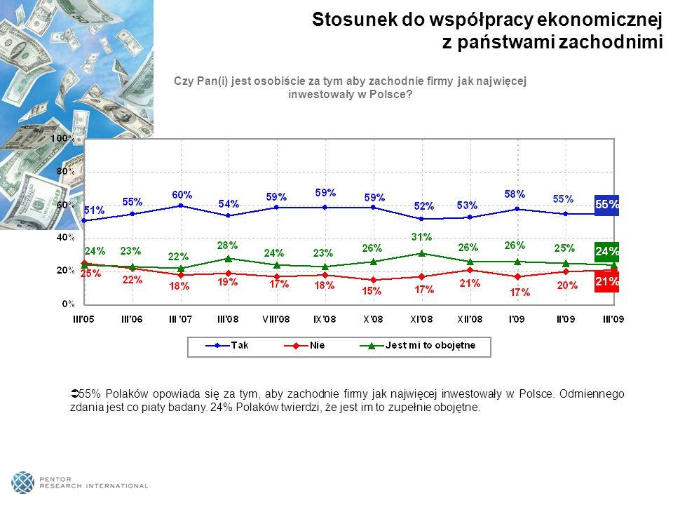  55% Polaków opowiada się za tym, aby zachodnie firmy jak najwięcej inwestowały w Polsce. Odmiennego zdania jest co piaty badany. 24% Polaków twierdz