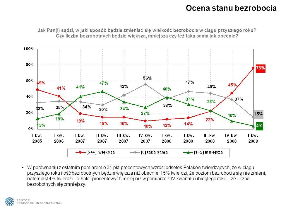 Jak Pan(i) sądzi, w jaki sposób będzie zmieniać się wielkość bezrobocia w ciągu przyszłego roku.