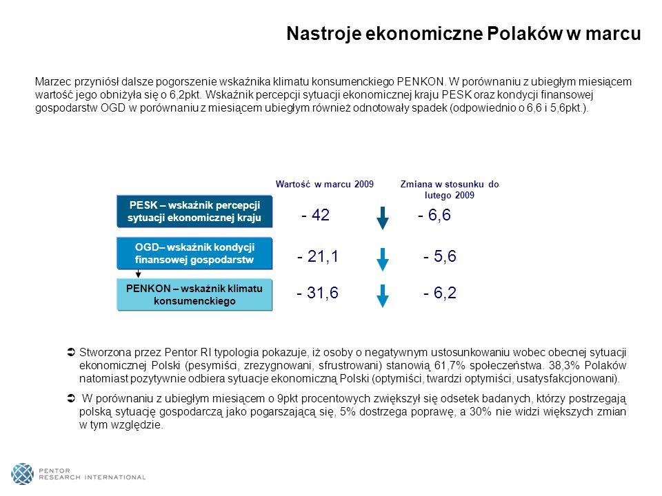 Nastroje ekonomiczne Polaków w marcu PESK – wskaźnik percepcji sytuacji ekonomicznej kraju - 6,6 OGD– wskaźnik kondycji finansowej gospodarstw - 5,6 PENKON – wskaźnik klimatu konsumenckiego - 6,2 - 42 Wartość w marcu 2009 - 21,1 - 31,6 Zmiana w stosunku do lutego 2009 Marzec przyniósł dalsze pogorszenie wskaźnika klimatu konsumenckiego PENKON.