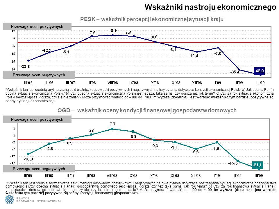 PESK – wskaźnik percepcji ekonomicznej sytuacji kraju Przewaga ocen pozytywnych Przewaga ocen negatywnych OGD – wskaźnik oceny kondycji finansowej gospodarstw domowych Wskaźniki nastroju ekonomicznego Przewaga ocen pozytywnych Przewaga ocen negatywnych *Wskaźnik ten jest średnią arytmetyczną sald (różnicy) odpowiedzi pozytywnych i negatywnych na trzy pytania dotyczące kondycji ekonomicznej Polski: a) Jak ocenia Pan(i) ogólną sytuację ekonomiczną Polski.