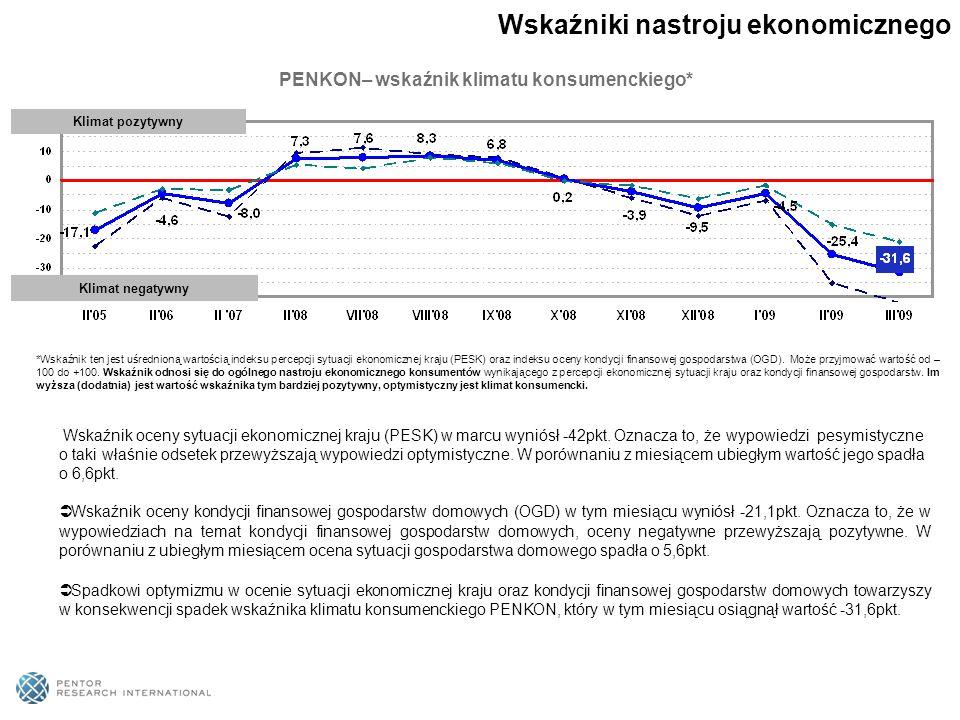 PENKON– wskaźnik klimatu konsumenckiego* *Wskaźnik ten jest uśrednioną wartością indeksu percepcji sytuacji ekonomicznej kraju (PESK) oraz indeksu oce