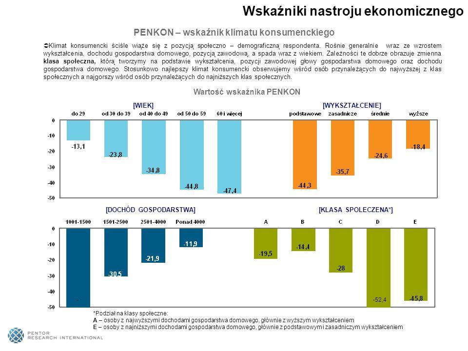  Klimat konsumencki ściśle wiąże się z pozycją społeczno – demograficzną respondenta. Rośnie generalnie wraz ze wzrostem wykształcenia, dochodu gospo