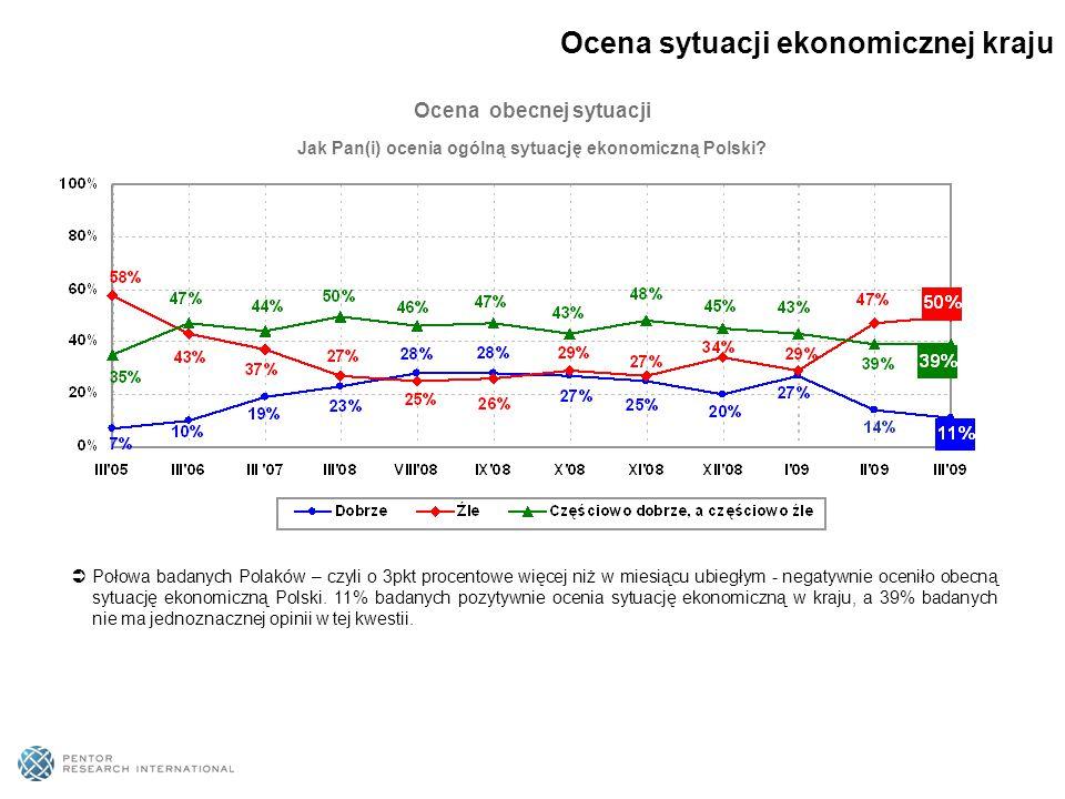 Jak Pan(i) ocenia ogólną sytuację ekonomiczną Polski? Ocena obecnej sytuacji  Połowa badanych Polaków – czyli o 3pkt procentowe więcej niż w miesiącu