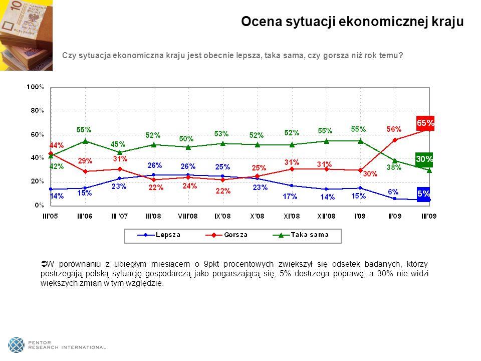 Czy sytuacja ekonomiczna kraju jest obecnie lepsza, taka sama, czy gorsza niż rok temu?  W porównaniu z ubiegłym miesiącem o 9pkt procentowych zwięks