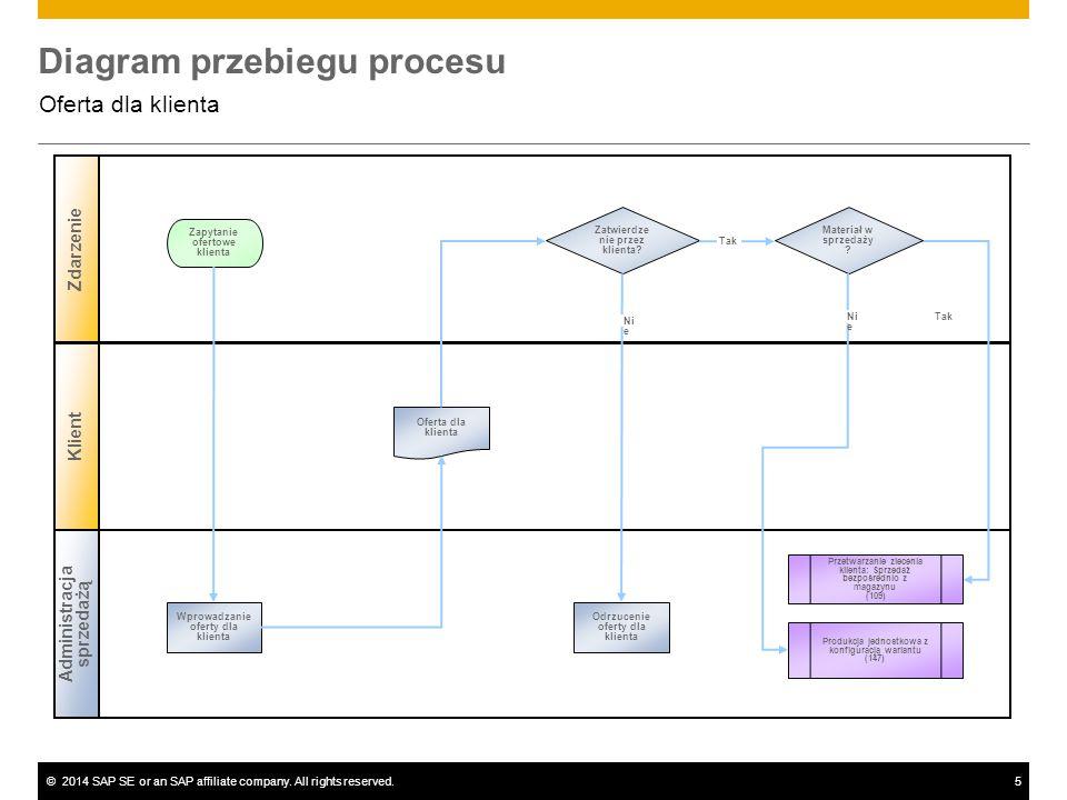 ©2014 SAP SE or an SAP affiliate company. All rights reserved.5 Diagram przebiegu procesu Oferta dla klienta Administracja sprzedażą Zdarzenie Klient