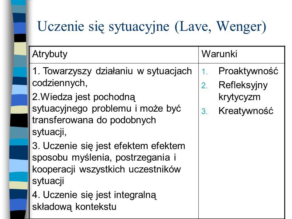 Uczenie się sytuacyjne (Lave, Wenger) AtrybutyWarunki 1. Towarzyszy działaniu w sytuacjach codziennych, 2.Wiedza jest pochodną sytuacyjnego problemu i