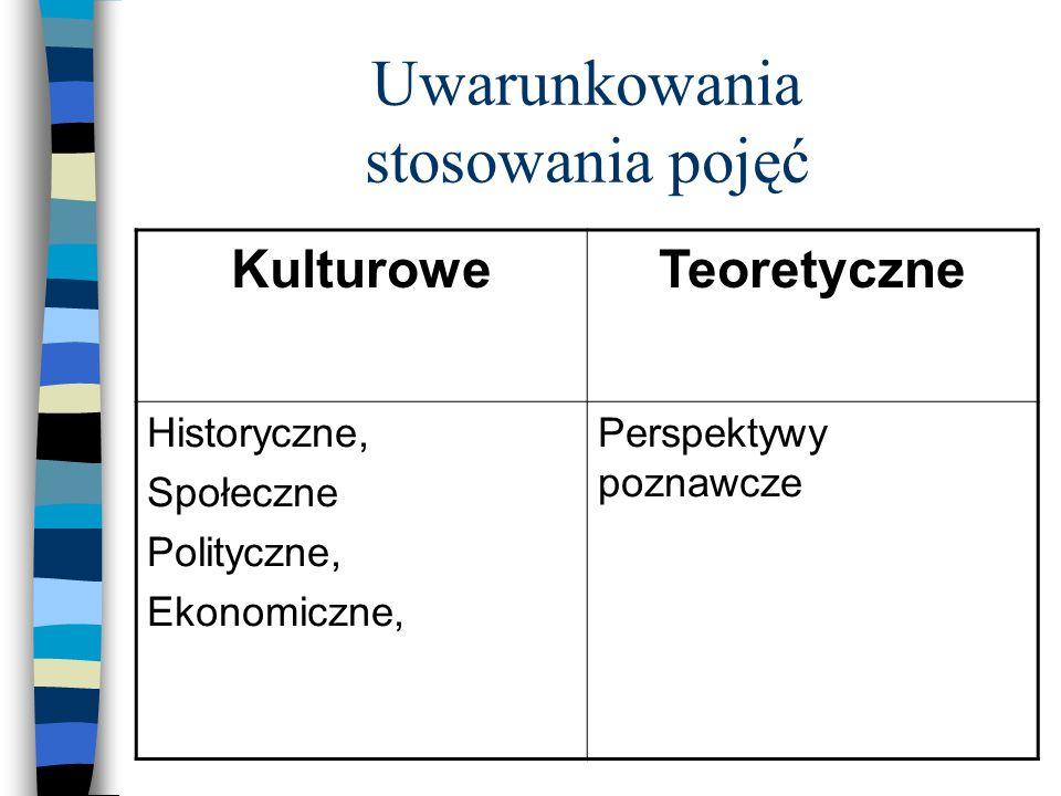 Uwarunkowania stosowania pojęć KulturoweTeoretyczne Historyczne, Społeczne Polityczne, Ekonomiczne, Perspektywy poznawcze