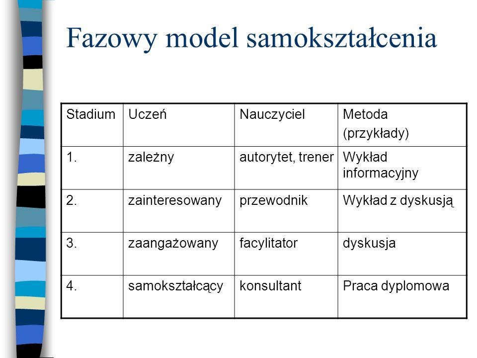 Fazowy model samokształcenia StadiumUczeńNauczycielMetoda (przykłady) 1.zależnyautorytet, trenerWykład informacyjny 2.zainteresowanyprzewodnikWykład z dyskusją 3.zaangażowanyfacylitatordyskusja 4.samokształcącykonsultantPraca dyplomowa