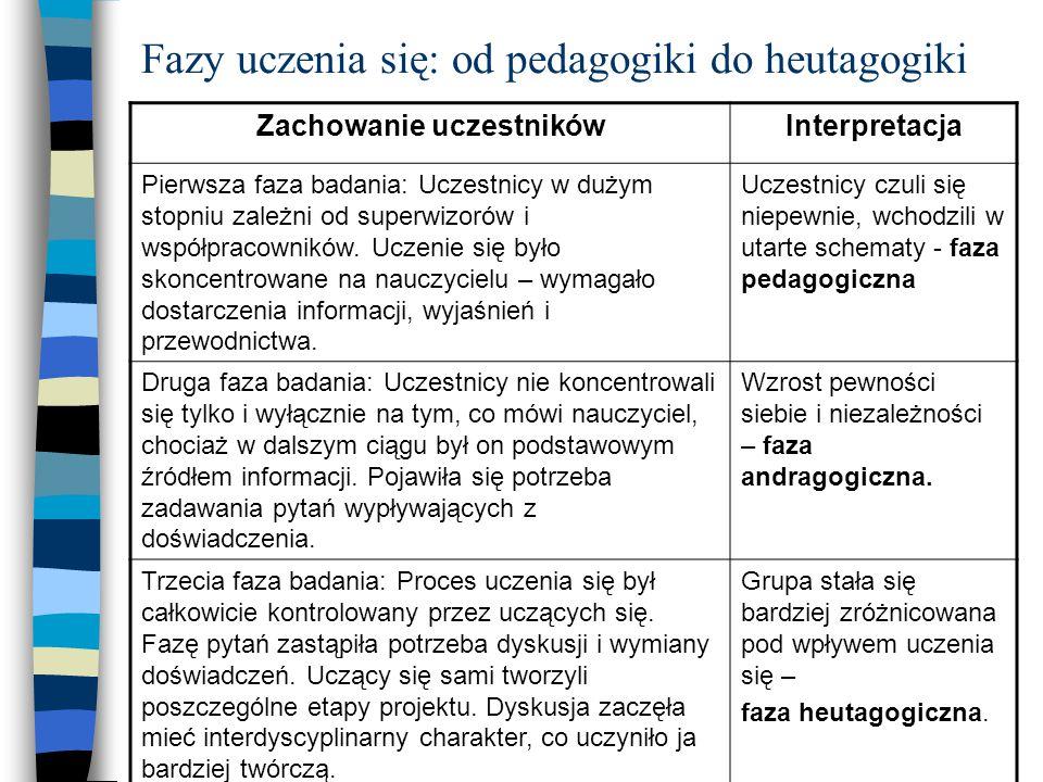 Fazy uczenia się: od pedagogiki do heutagogiki Zachowanie uczestnikówInterpretacja Pierwsza faza badania: Uczestnicy w dużym stopniu zależni od superwizorów i współpracowników.