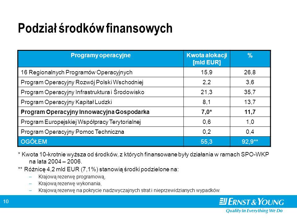 10 Podział środków finansowych Programy operacyjneKwota alokacji [mld EUR] % 16 Regionalnych Programów Operacyjnych15,926,8 Program Operacyjny Rozwój Polski Wschodniej2,23,6 Program Operacyjny Infrastruktura i Środowisko21,335,7 Program Operacyjny Kapitał Ludzki8,113,7 Program Operacyjny Innowacyjna Gospodarka7,0*11,7 Program Europejskiej Współpracy Terytorialnej0,61,0 Program Operacyjny Pomoc Techniczna0,20,4 OGÓŁEM55,392,9** * Kwota 10-krotnie wyższa od środków, z których finansowane były działania w ramach SPO-WKP na lata 2004 – 2006.