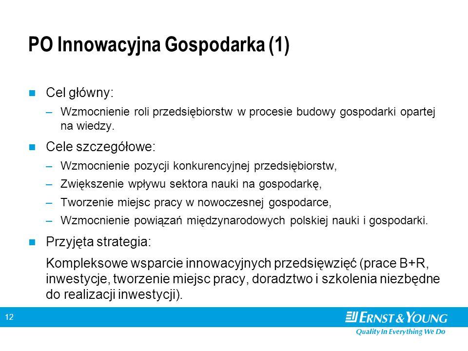 12 PO Innowacyjna Gospodarka (1) Cel główny: –Wzmocnienie roli przedsiębiorstw w procesie budowy gospodarki opartej na wiedzy. Cele szczegółowe: –Wzmo