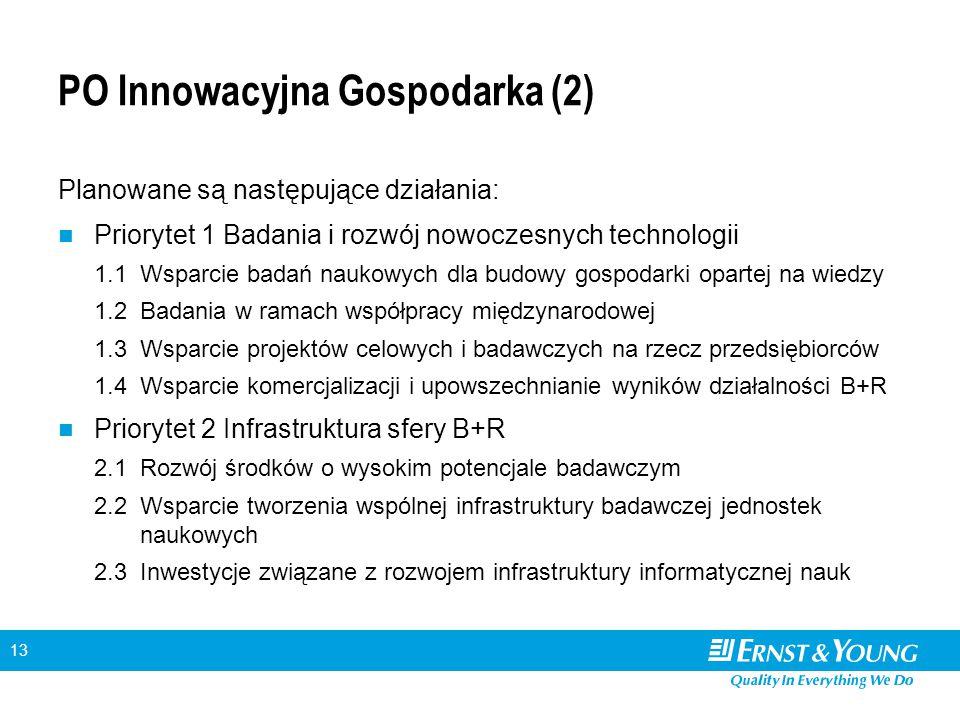 13 PO Innowacyjna Gospodarka (2) Planowane są następujące działania: Priorytet 1 Badania i rozwój nowoczesnych technologii 1.1Wsparcie badań naukowych dla budowy gospodarki opartej na wiedzy 1.2Badania w ramach współpracy międzynarodowej 1.3Wsparcie projektów celowych i badawczych na rzecz przedsiębiorców 1.4Wsparcie komercjalizacji i upowszechnianie wyników działalności B+R Priorytet 2 Infrastruktura sfery B+R 2.1Rozwój środków o wysokim potencjale badawczym 2.2Wsparcie tworzenia wspólnej infrastruktury badawczej jednostek naukowych 2.3Inwestycje związane z rozwojem infrastruktury informatycznej nauk