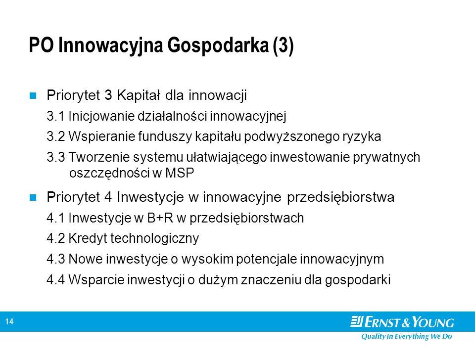 14 PO Innowacyjna Gospodarka (3) Priorytet 3 Kapitał dla innowacji 3.1 Inicjowanie działalności innowacyjnej 3.2 Wspieranie funduszy kapitału podwyższonego ryzyka 3.3 Tworzenie systemu ułatwiającego inwestowanie prywatnych oszczędności w MSP Priorytet 4 Inwestycje w innowacyjne przedsiębiorstwa 4.1 Inwestycje w B+R w przedsiębiorstwach 4.2 Kredyt technologiczny 4.3 Nowe inwestycje o wysokim potencjale innowacyjnym 4.4 Wsparcie inwestycji o dużym znaczeniu dla gospodarki
