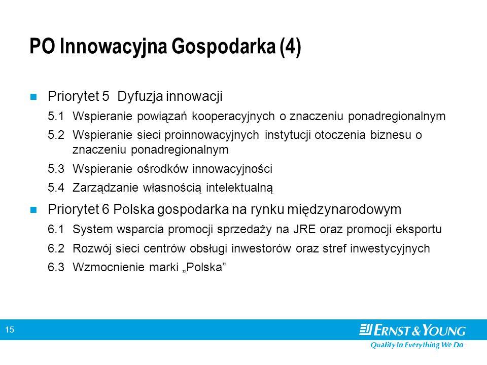 15 PO Innowacyjna Gospodarka (4) Priorytet 5 Dyfuzja innowacji 5.1Wspieranie powiązań kooperacyjnych o znaczeniu ponadregionalnym 5.2Wspieranie sieci