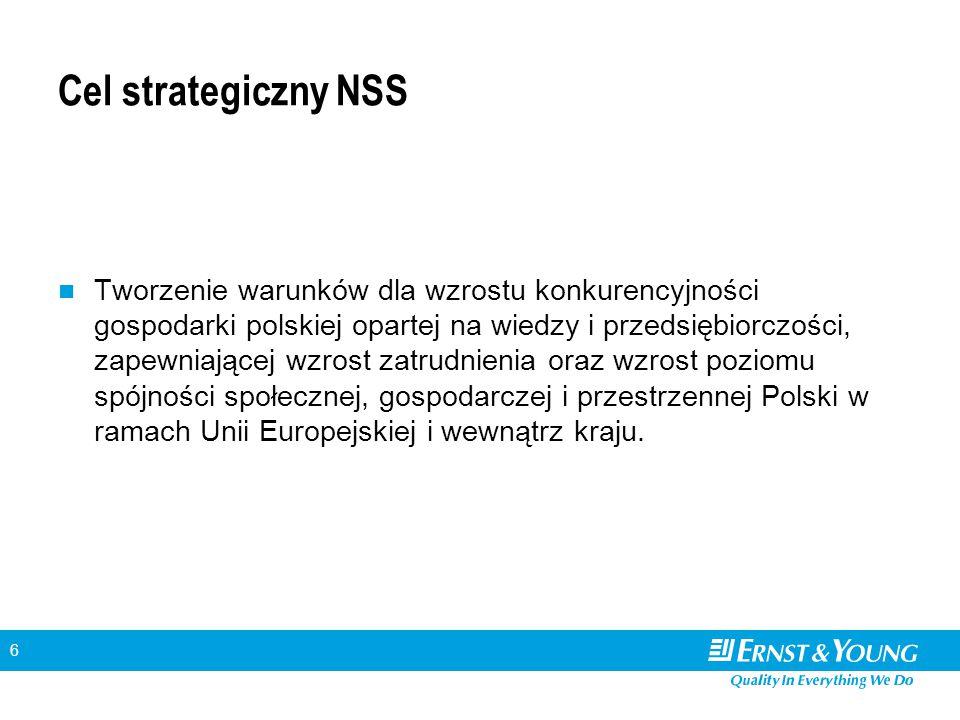 7 Horyzontalne cele szczegółowe NSS Cele wynikające ze Strategii Lizbońskiej, Strategicznych Wytycznych Wspólnoty oraz z analizy polskiej gospodarki: –tworzenie warunków dla utrzymania trwałego i wysokiego tempa wzrostu gospodarczego, –wzrost zatrudnienia poprzez rozwój kapitału ludzkiego oraz społecznego, –podniesienie konkurencyjności polskich przedsiębiorstw, w tym szczególnie sektora usług, –budowa i modernizacja infrastruktury technicznej, mającej podstawowe znaczenie dla wzrostu konkurencyjności Polski i jej regionów, –wzrost konkurencyjności polskich regionów i przeciwdziałanie ich marginalizacji społecznej, gospodarczej i przestrzennej, –rozwój obszarów wiejskich.