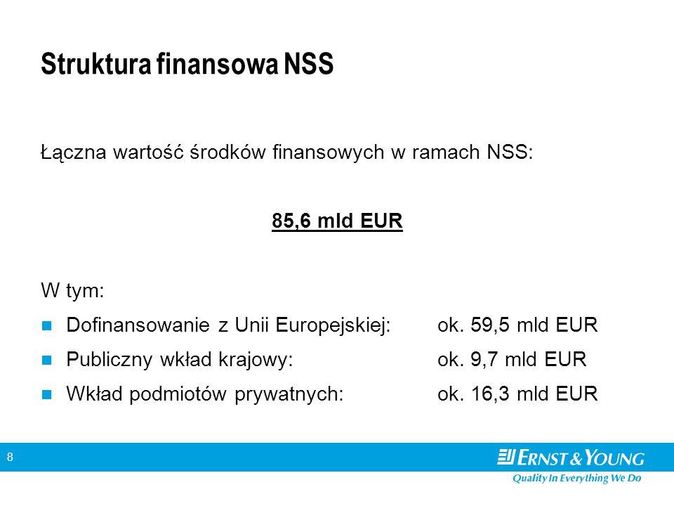 8 Struktura finansowa NSS Łączna wartość środków finansowych w ramach NSS: 85,6 mld EUR W tym: Dofinansowanie z Unii Europejskiej:ok. 59,5 mld EUR Pub