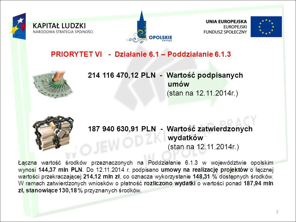3 214 116 470,12 PLN - Wartość podpisanych umów (stan na 12.11.2014r.) 187 940 630,91 PLN - Wartość zatwierdzonych wydatków (stan na 12.11.2014r.) Łąc