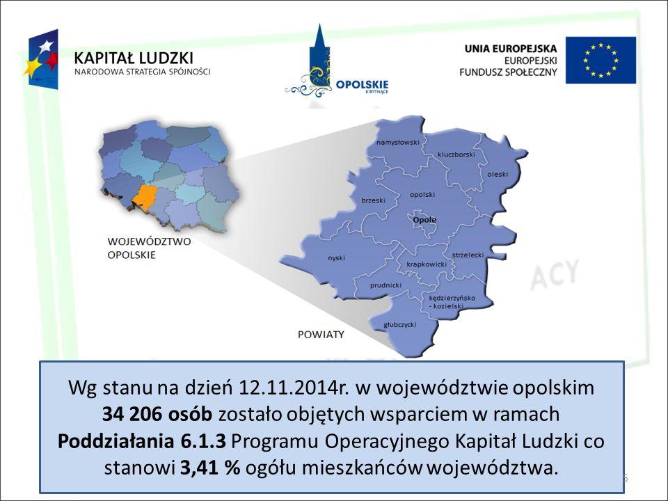 Wg stanu na dzień 12.11.2014r. w województwie opolskim 34 206 osób zostało objętych wsparciem w ramach Poddziałania 6.1.3 Programu Operacyjnego Kapita