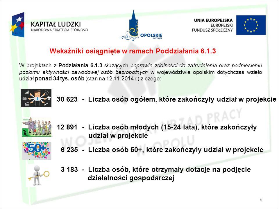 6 Wskaźniki osiągnięte w ramach Poddziałania 6.1.3 30 623 - Liczba osób ogółem, które zakończyły udział w projekcie 12 891 - Liczba osób młodych (15-2
