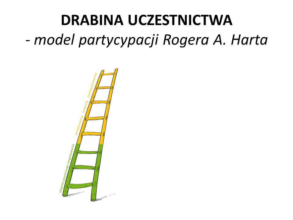 DRABINA UCZESTNICTWA - model partycypacji Rogera A. Harta