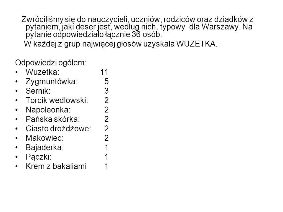 Zwróciliśmy się do nauczycieli, uczniów, rodziców oraz dziadków z pytaniem, jaki deser jest, według nich, typowy dla Warszawy. Na pytanie odpowiedział