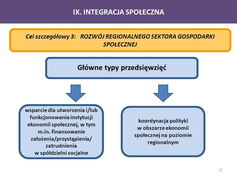 25 IX. INTEGRACJA SPOŁECZNA Cel szczegółowy 3: ROZWÓJ REGIONALNEGO SEKTORA GOSPODARKI SPOŁECZNEJ Główne typy przedsięwzięć wsparcie dla utworzenia i/l