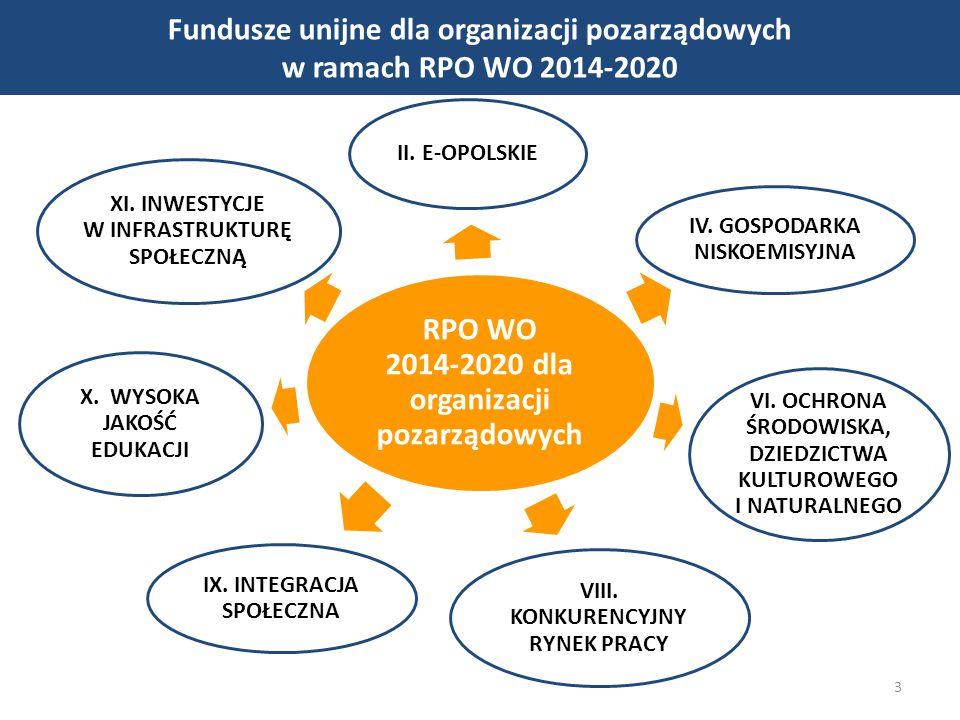 3 Fundusze unijne dla organizacji pozarządowych w ramach RPO WO 2014-2020 RPO WO 2014-2020 dla organizacji pozarządowych II. E-OPOLSKIE IV. GOSPODARKA