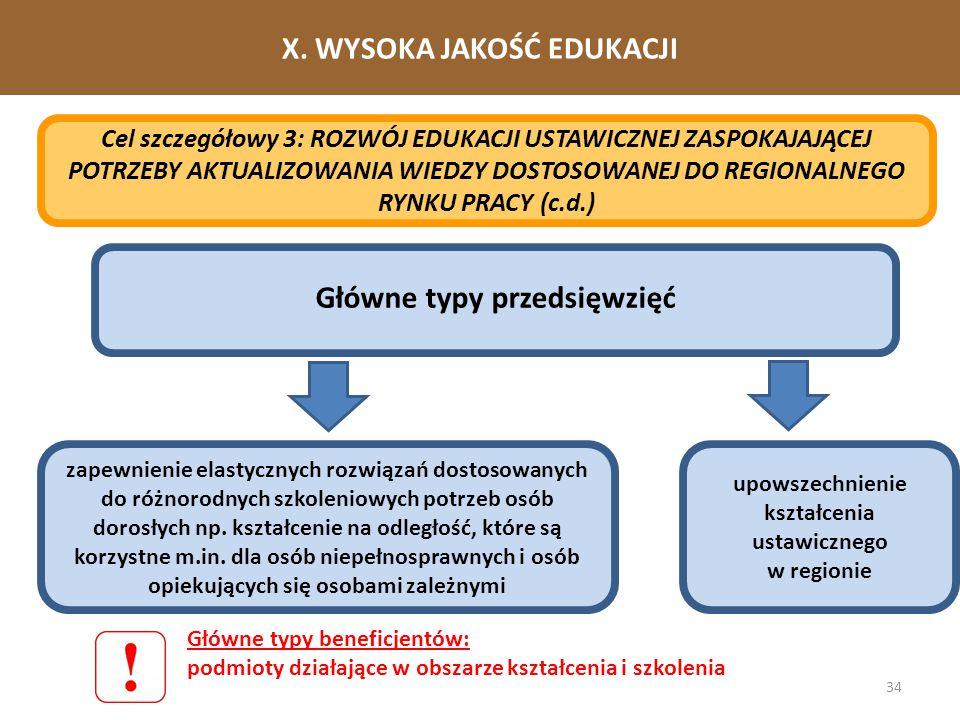 34 X. WYSOKA JAKOŚĆ EDUKACJI Cel szczegółowy 3: ROZWÓJ EDUKACJI USTAWICZNEJ ZASPOKAJAJĄCEJ POTRZEBY AKTUALIZOWANIA WIEDZY DOSTOSOWANEJ DO REGIONALNEGO