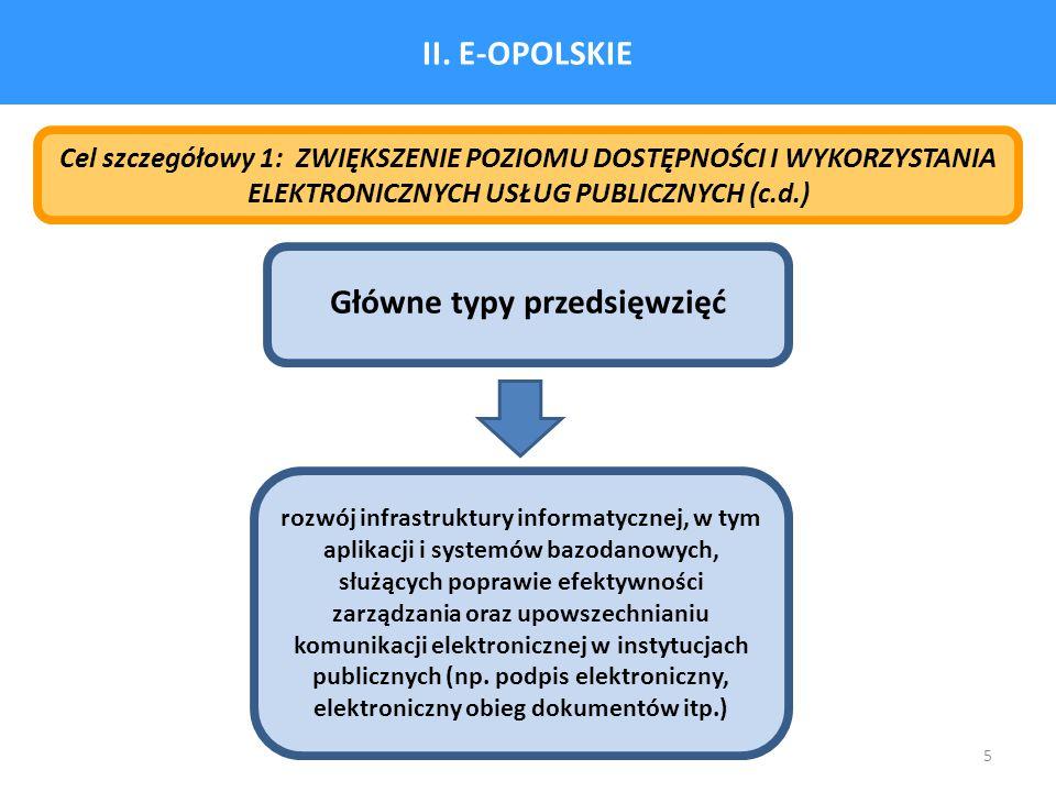 5 II. E-OPOLSKIE Cel szczegółowy 1: ZWIĘKSZENIE POZIOMU DOSTĘPNOŚCI I WYKORZYSTANIA ELEKTRONICZNYCH USŁUG PUBLICZNYCH (c.d.) Główne typy przedsięwzięć