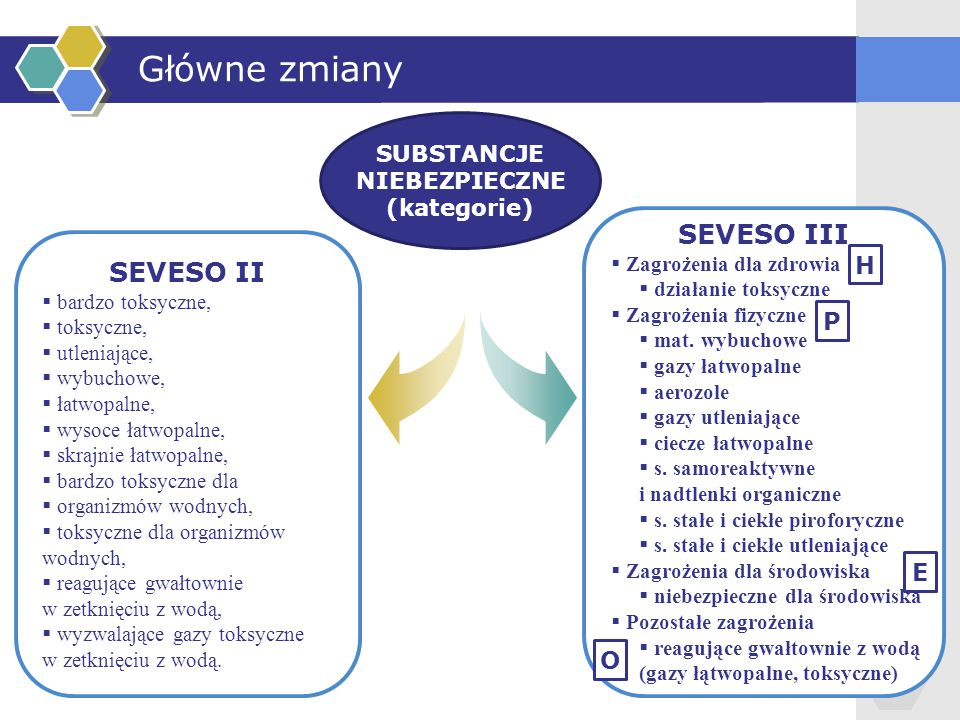 SEVESO II  bardzo toksyczne,  toksyczne,  utleniające,  wybuchowe,  łatwopalne,  wysoce łatwopalne,  skrajnie łatwopalne,  bardzo toksyczne dl