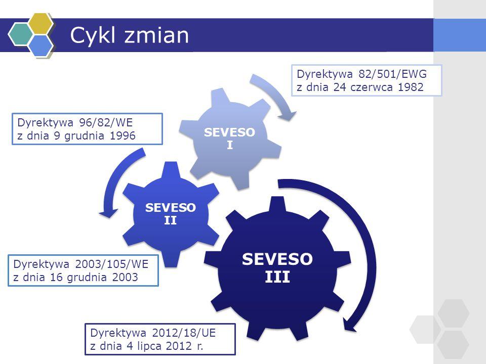 Cykl zmian SEVESO III SEVESO II SEVESO I Dyrektywa 82/501/EWG z dnia 24 czerwca 1982 Dyrektywa 96/82/WE z dnia 9 grudnia 1996 Dyrektywa 2003/105/WE z