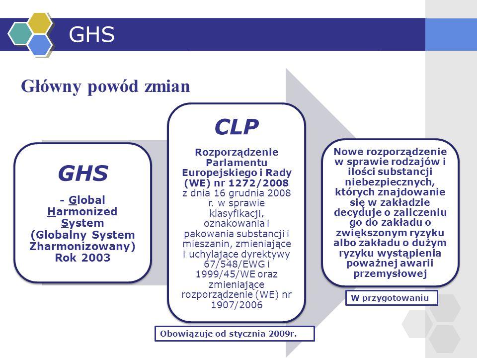 GHS Główny powód zmian GHS - Global Harmonized System (Globalny System Zharmonizowany) Rok 2003 CLP Rozporządzenie Parlamentu Europejskiego i Rady (WE