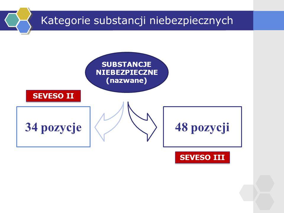 Kategorie substancji niebezpiecznych SUBSTANCJE NIEBEZPIECZNE (nazwane) 34 pozycje48 pozycji SEVESO II SEVESO III