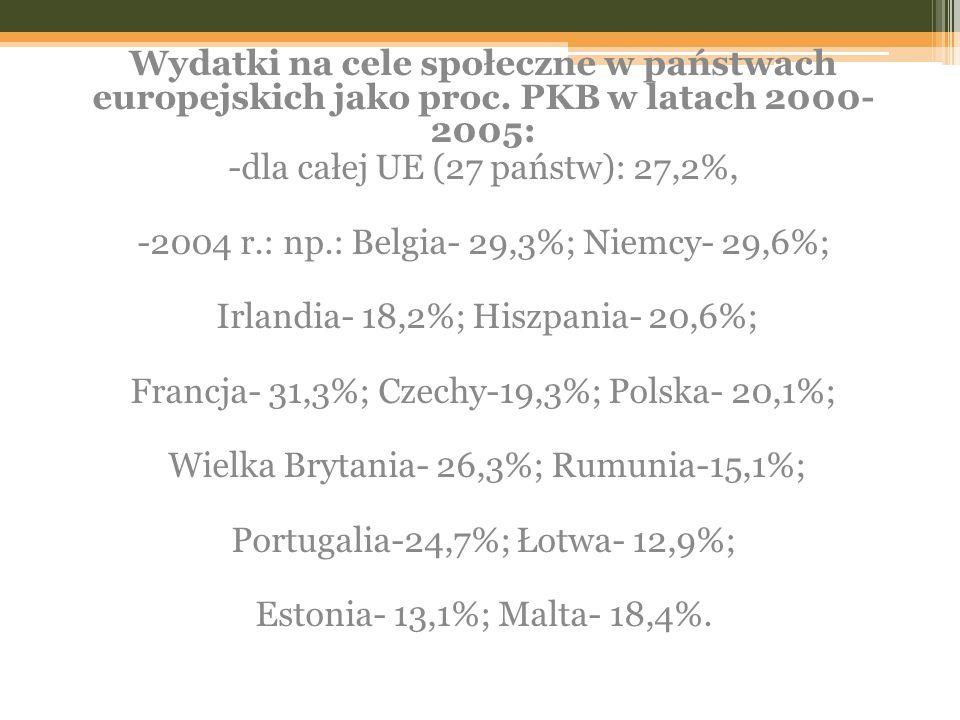 Wydatki na cele społeczne w państwach europejskich jako proc. PKB w latach 2000- 2005: -dla całej UE (27 państw): 27,2%, -2004 r.: np.: Belgia- 29,3%;