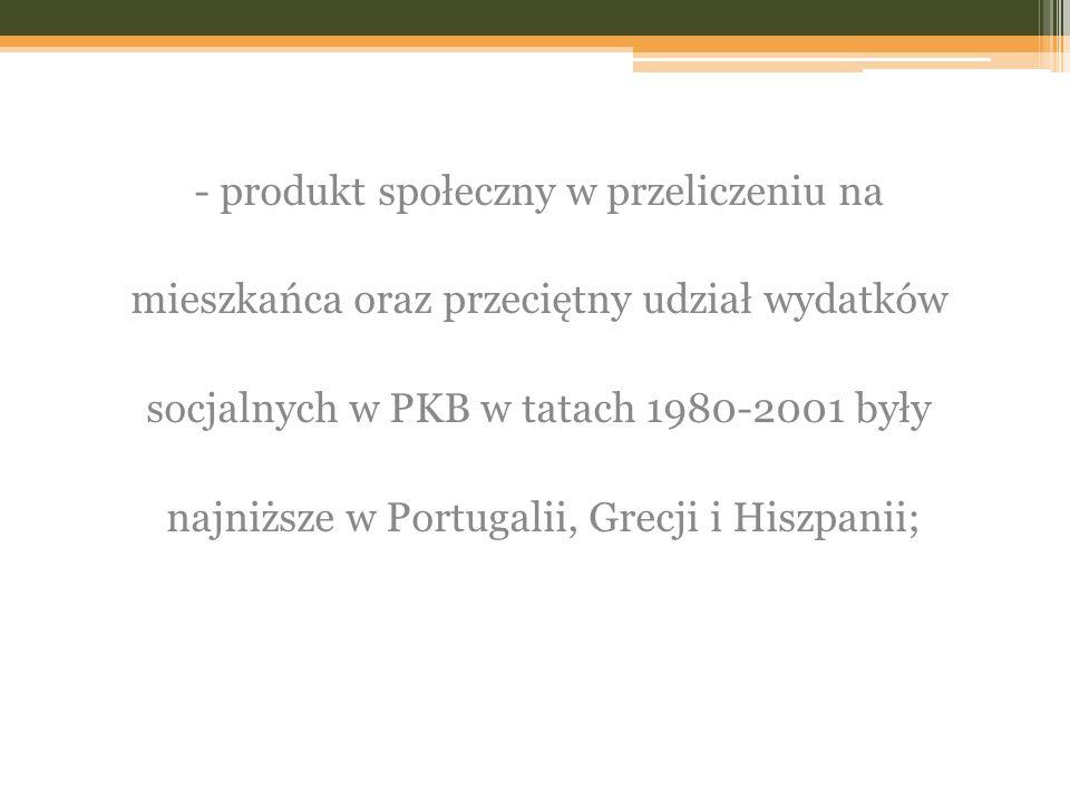 - produkt społeczny w przeliczeniu na mieszkańca oraz przeciętny udział wydatków socjalnych w PKB w tatach 1980-2001 były najniższe w Portugalii, Grecji i Hiszpanii;