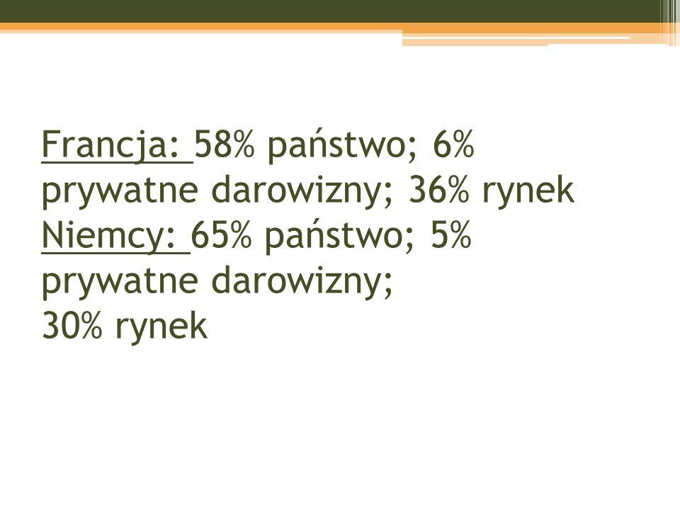 Francja: 58% państwo; 6% prywatne darowizny; 36% rynek Niemcy: 65% państwo; 5% prywatne darowizny; 30% rynek