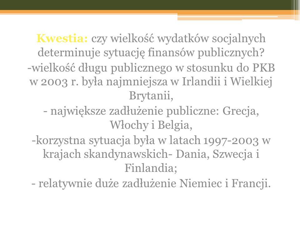 Kwestia: czy wielkość wydatków socjalnych determinuje sytuację finansów publicznych? -wielkość długu publicznego w stosunku do PKB w 2003 r. była najm