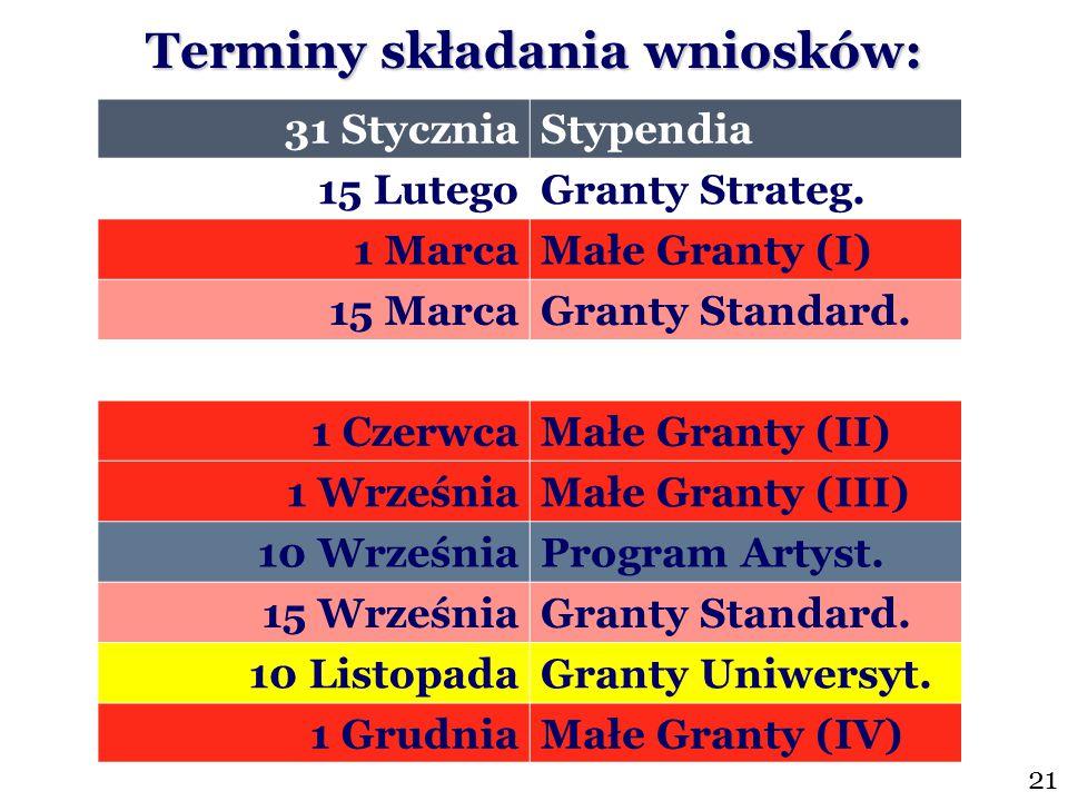 31 StyczniaStypendia 15 LutegoGranty Strateg. 1 MarcaMałe Granty (I) 15 MarcaGranty Standard. 1 CzerwcaMałe Granty (II) 1 WrześniaMałe Granty (III) 10