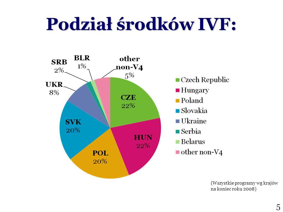 Podział środków IVF: (Wszystkie programy wg krajów na koniec roku 2008) 5