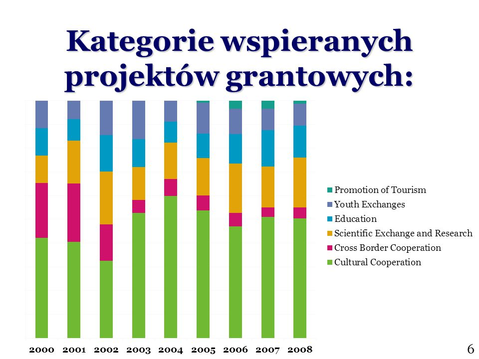 Kategorie wspieranych projektów grantowych: 6
