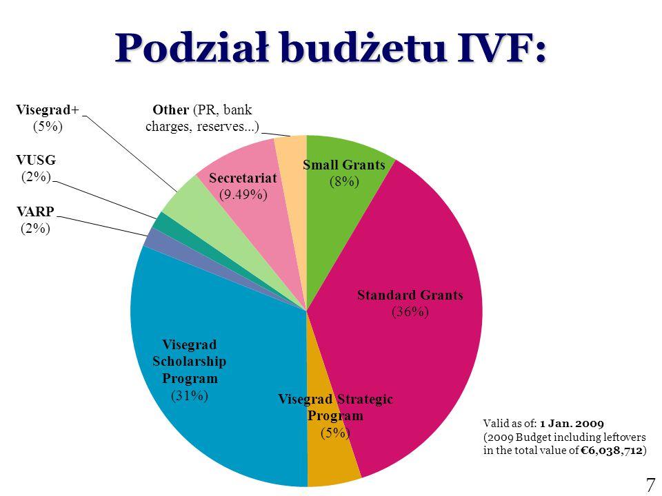Podstawowe warunki: Projekt wyszehradzki Współpraca partnerów przynajmniej z 3 krajów V4 (organizator + 2 partnerów) Przynajmniej 50% budżetu z innych źródeł (wkład własny może nie być finansowy) Aplikant nie może być instytucją państwową (finansowaną z budżetu państwa) 8