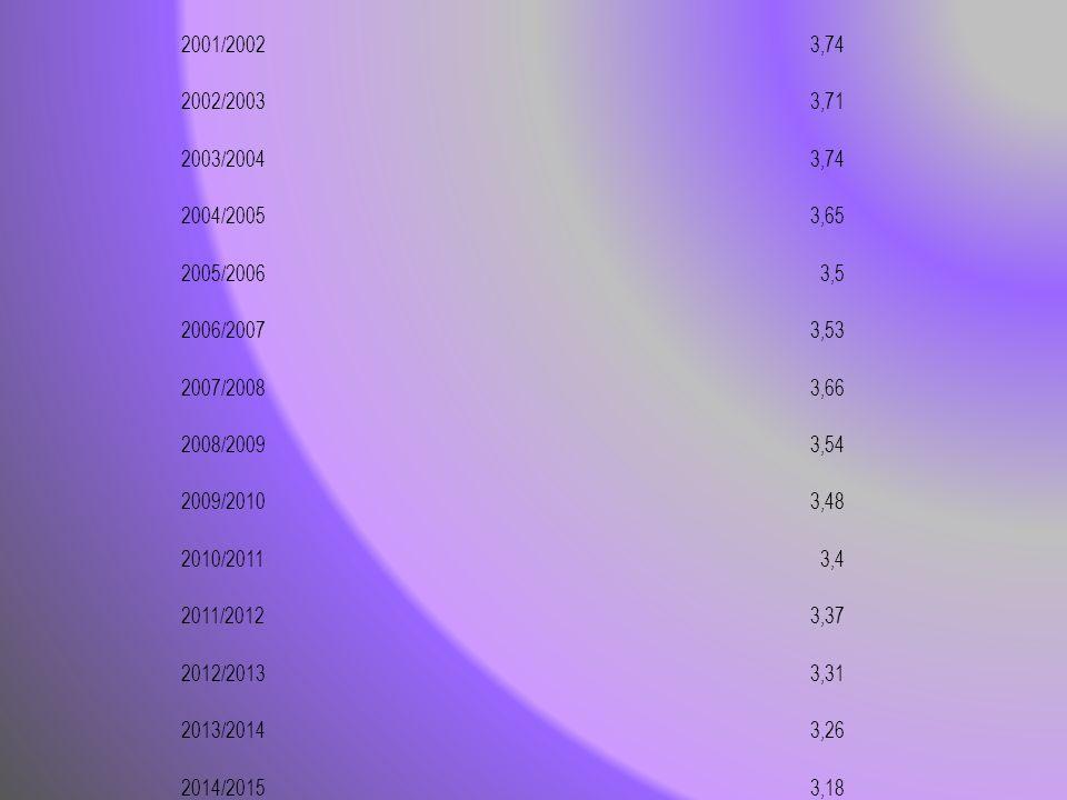 2001/20023,74 2002/20033,71 2003/20043,74 2004/20053,65 2005/20063,5 2006/20073,53 2007/20083,66 2008/20093,54 2009/20103,48 2010/20113,4 2011/20123,3