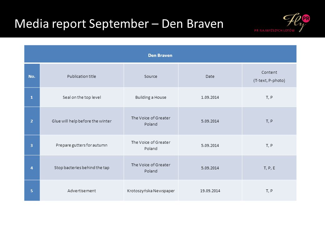 Media report September – Den Braven PR NAJWYŻSZYCH LOTÓW Den Braven No.Publication titleSourceDate Content (T-text, P-photo) 1 Seal on the top level Building a House1.09.2014T, P 2 Glue will help before the winter The Voice of Greater Poland 5.09.2014T, P 3 Prepare gutters for autumn The Voice of Greater Poland 5.09.2014T, P 4 Stop bacteries behind the tap The Voice of Greater Poland 5.09.2014T, P, E 5 Advertisement Krotoszyńska Newspaper19.09.2014T, P