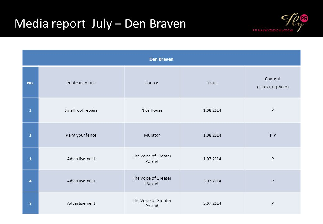 Media report July – Den Braven PR NAJWYŻSZYCH LOTÓW Den Braven No.Publication TitleSourceDate Content (T-text, Z-photo) 1 What to look for when choosi