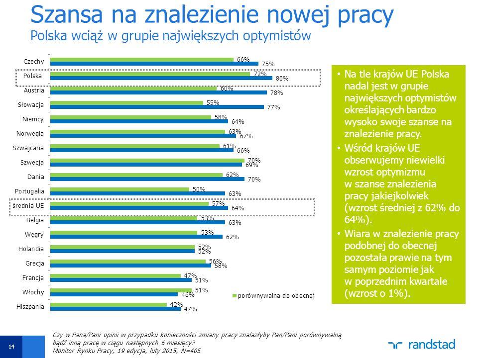 Aby zmienić datę i stopkę, wybierz opcję Widok -> Nagłówek i stopka Ustaw datę oraz wpisz tytuł prezentacji w polu Stopka Następnie kliknij funkcję Zastosuj do wszystkich Szansa na znalezienie nowej pracy Polska wciąż w grupie największych optymistów Na tle krajów UE Polska nadal jest w grupie największych optymistów określających bardzo wysoko swoje szanse na znalezienie pracy.